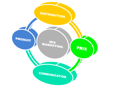 stratégie commerciale mix marketing - creation entreprise guide