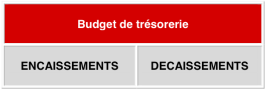 budget-tresorerie-creation-entreprise-guide