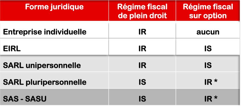 regime-fiscal-forme-juridique