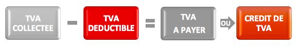 Calcul de la TVA mensuelle ou trimestrielle