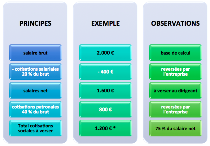 exemple-calcul-cotisations-sociales-dirigeant